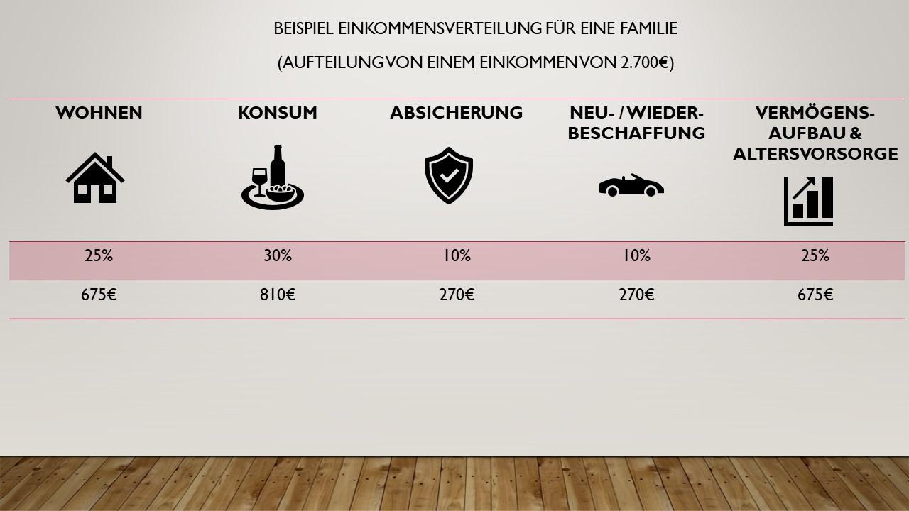 Einkommensverteilung Familie (Verteilung eines Einkommens)