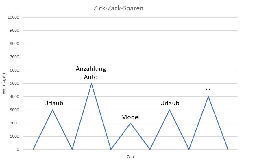 Zick-Zack-Sparen